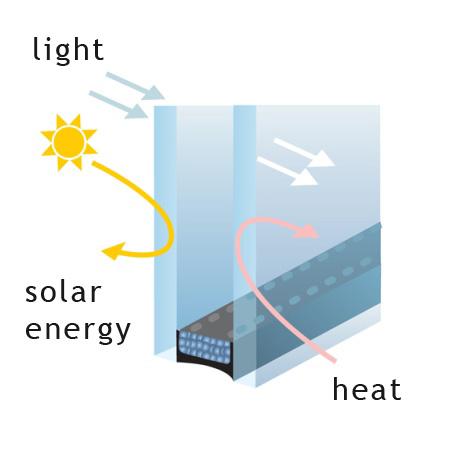 Συντελεστής θερμοπερατότητας τζαμιού Ug