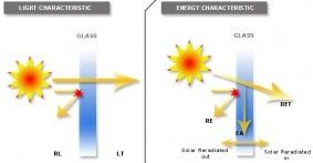 Ηλιακός συντελεστής (g)