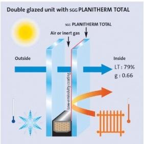 Συντελεστής Φωτοπερατότητας ή Light transmission (LT)