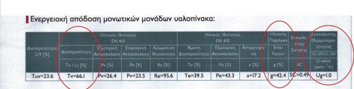 Τεχνικά χαρακτηριστικά - προδιαγραφές ενεργειακών υαλοπινάκων