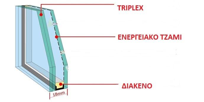Τζάμια ασφαλείας Triplex – τρίπλεξ ή Laminated